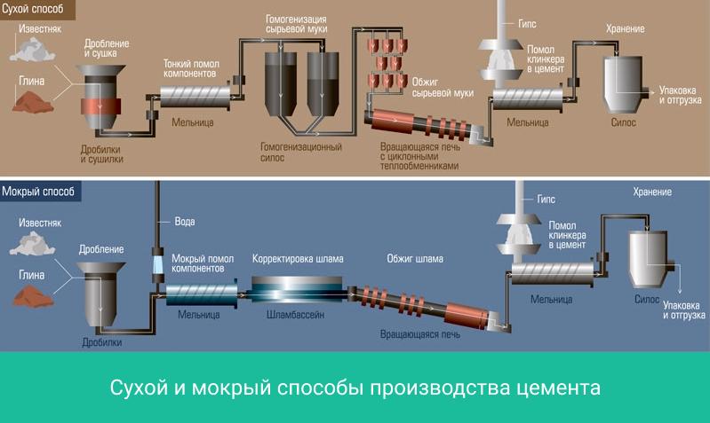 Как изготовить цементный раствор технология отполированный бетон