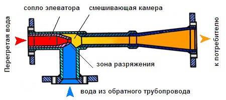 Расчет водоструйного элеватора онлайн лт или транспортер