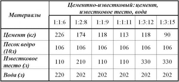 Цементный раствор формула перевозки цемента в москве