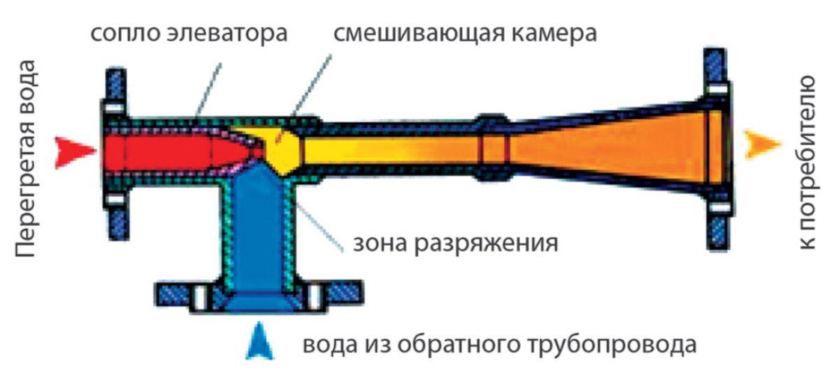Отопление перепад давления на элеваторе схема предохранителей для фольксваген транспортер т5