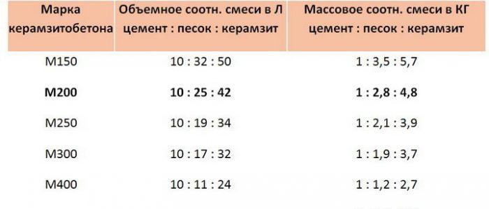 Пропорции для стяжки пола керамзитобетон в ведрах раствор цементный марки 100 вес 1 м3